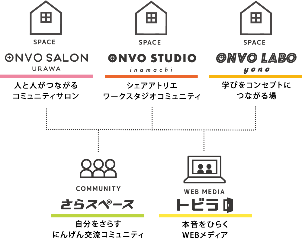 ONVOプロジェクト一覧 図